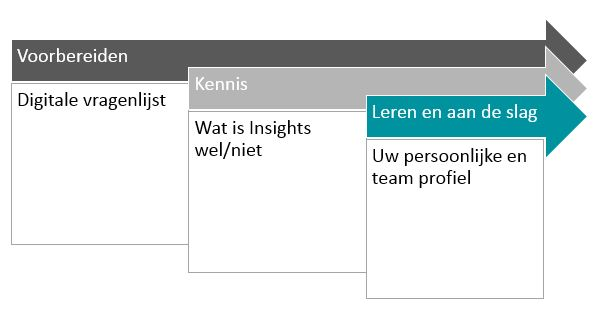 Training insights discovery werkwijze