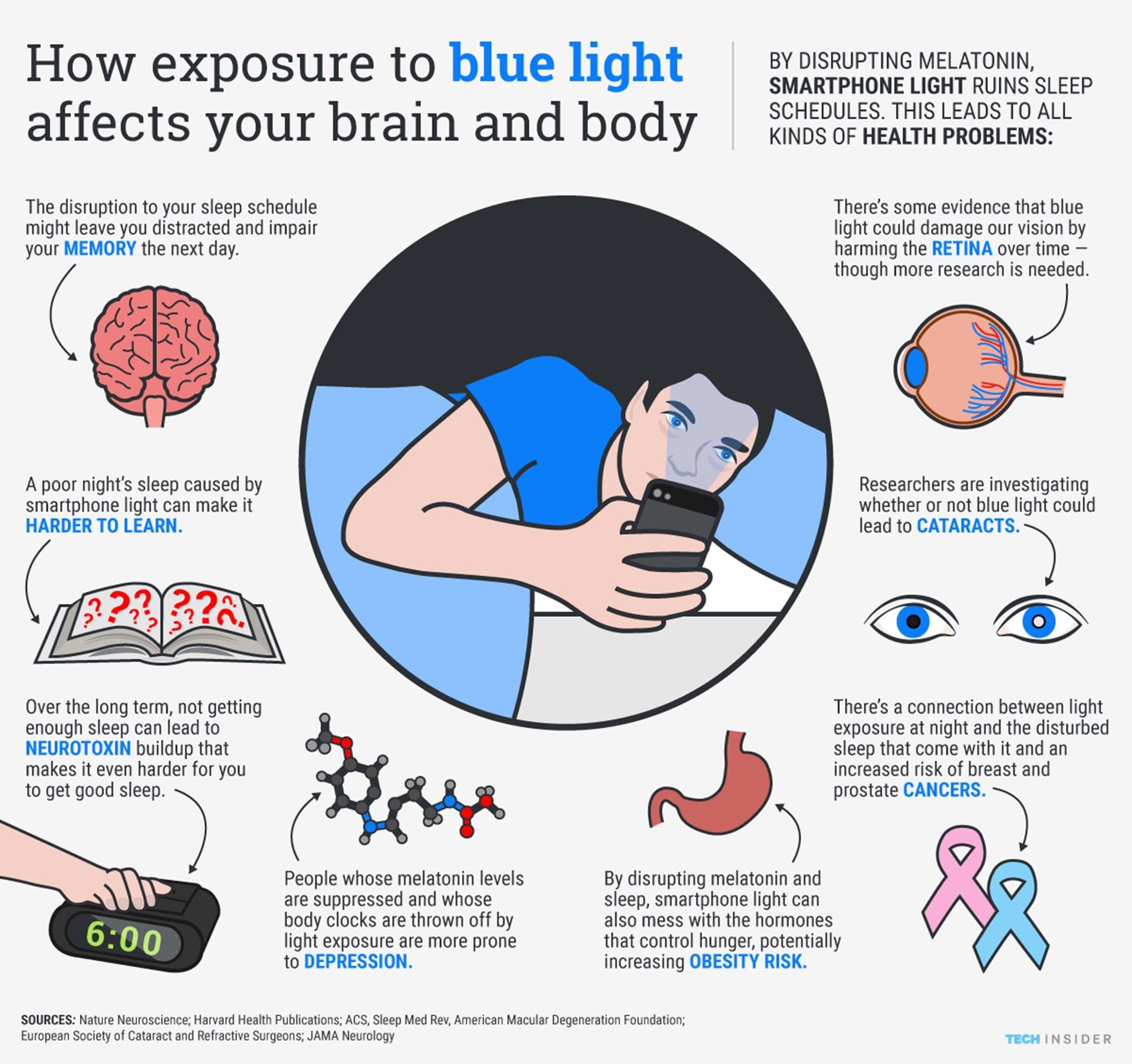 blauw licht scherm