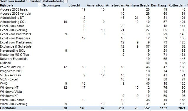 Excel dynamische gegevens draaitabel 2