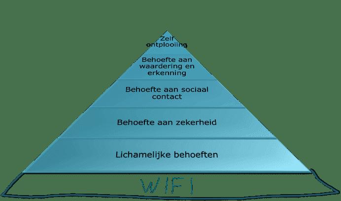 social media reflectie pyramide