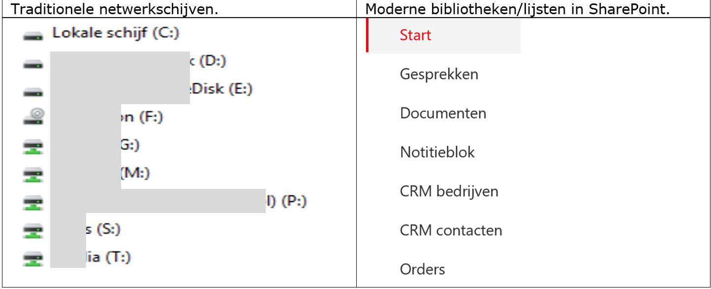 365 4 Netwerkschijven vs SharePoint