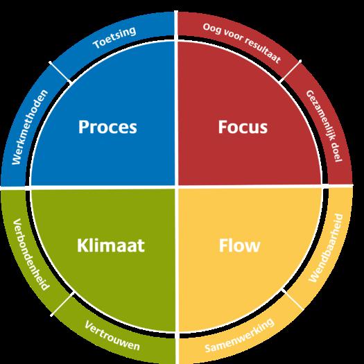 blog teameffectiviteit insights discovery wiel