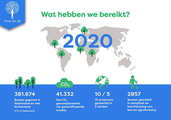 Trees for all - wat hebben we bereikt in 2020